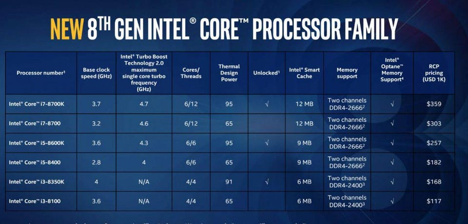 Intel Core i3-8100 Vs AMD Ryzen 1300X What\u0027s The Best Budget Processor?