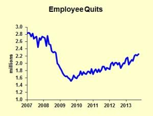 Quits Are Up 7 Employee Retention Strategies Your Company Must Have