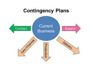 Many Business Contingencies, But You Need Only A Few Contingency Plans