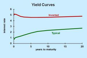 The Yield Curve As Recession Predictor Should We Worry Today?