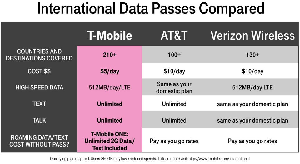 T-Mobile Now Works Pretty Much Everywhere On Earth, But Is It The