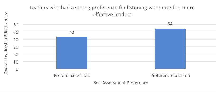 Listening And Speaking The Leader\u0027s Paradox - leadership self assessment