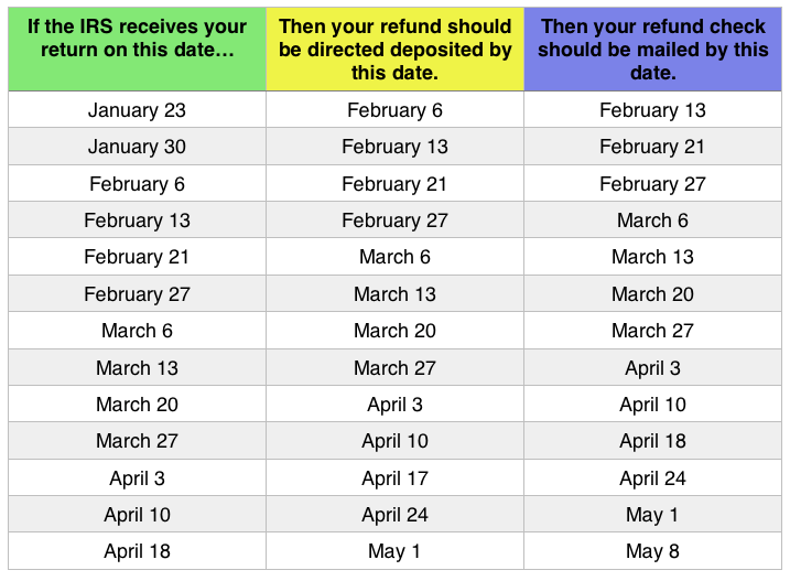 Tax Refund Chart Can Help You Guess When You\u0027ll Receive Your Money