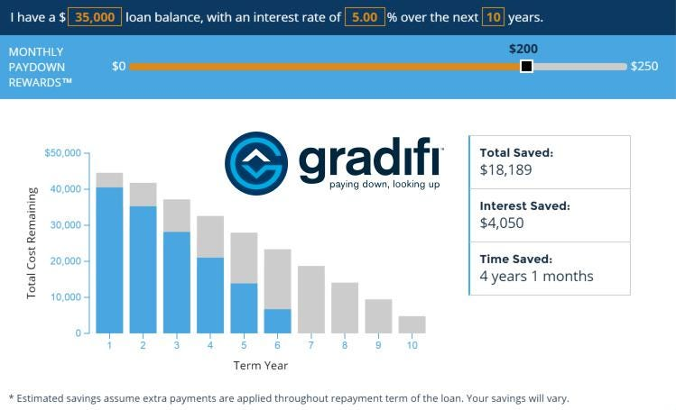 Startup Gradifi Has A Solution For The $13 Trillion Student Loan