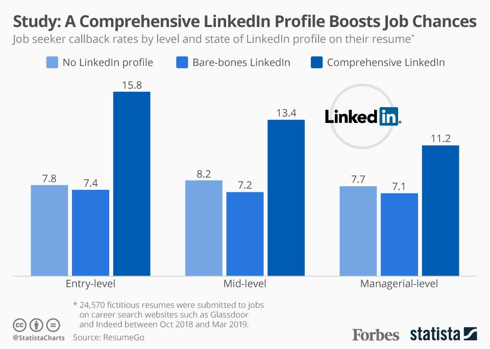 Study A Comprehensive LinkedIn Profile Gives A 71 Higher Chance Of
