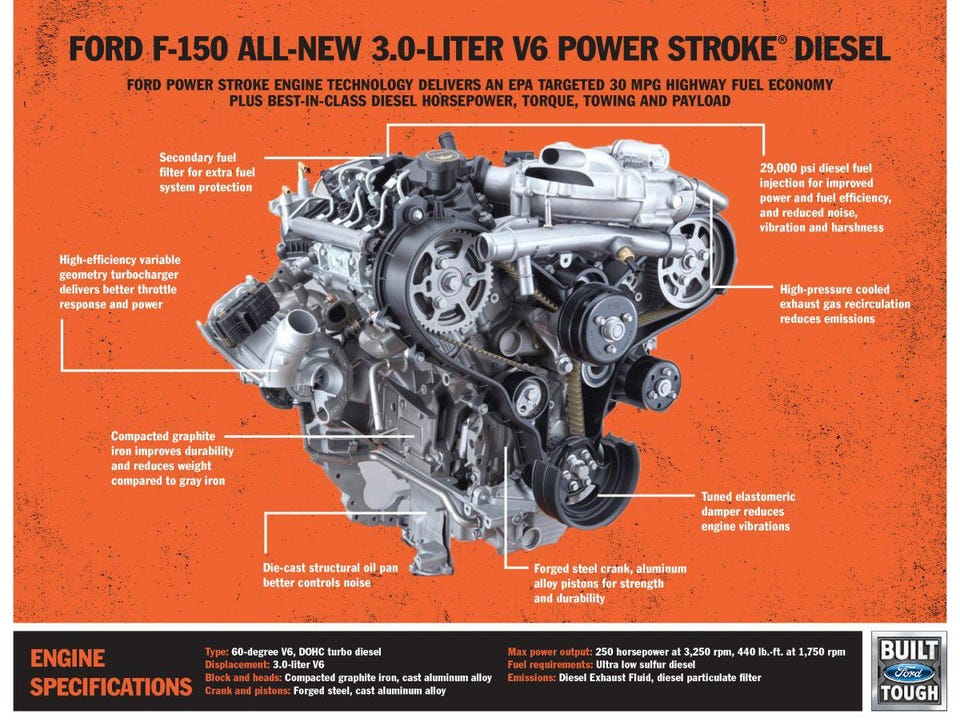 Ford F-150 Finally Goes Diesel This Spring With 30 MPG And 11,400