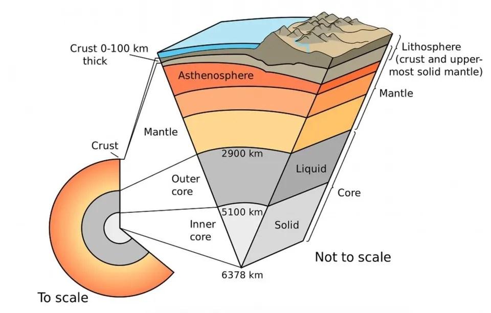Layers Of The Earth What Lies Beneath Earth\u0027s Crust