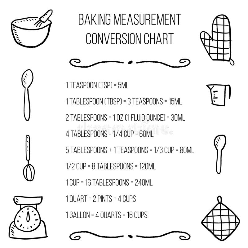 Baking units conversion stock vector Illustration of illustration