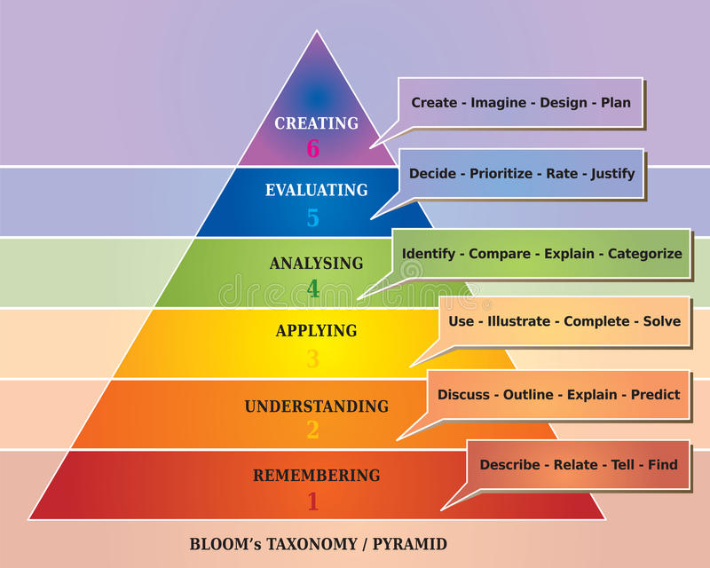 Bloom\u0027s Pyramid / Taxonomy - Educational Tool - Diagram Stock Vector