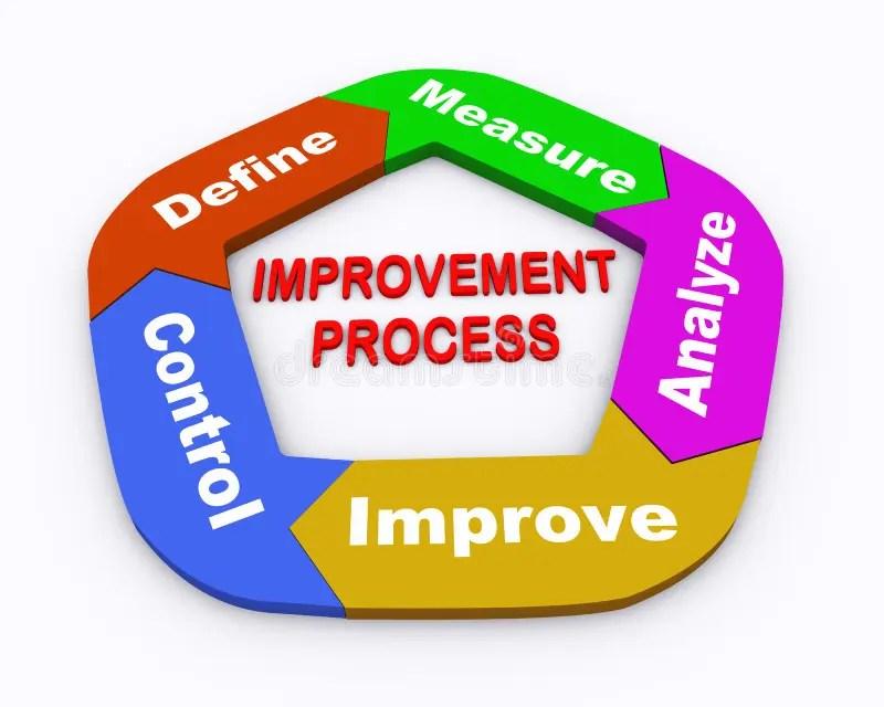 3d Circle Arrow Chart Improvement Process Stock Illustration