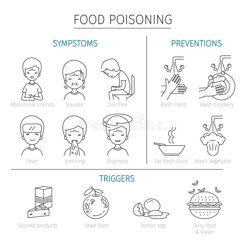 food poisoning length Foodstutorialorg
