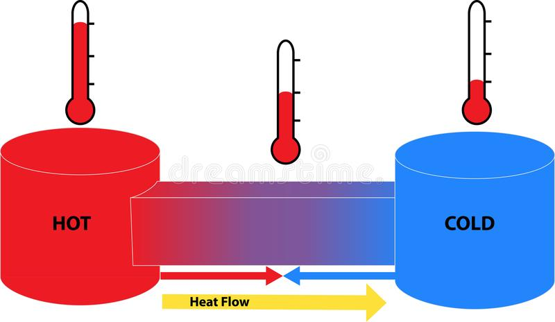 Heat Flow Between Hot And Cold Objects Stock Illustration
