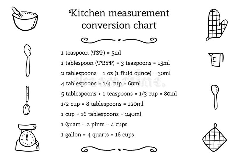 Kitchen unit conversion stock vector Illustration of design - 102931652 - unit conversion chart