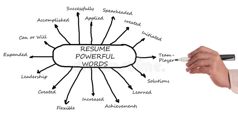 Resume Powerful Words Royalty Free Stock Images - Image 32085919 - powerful resume words