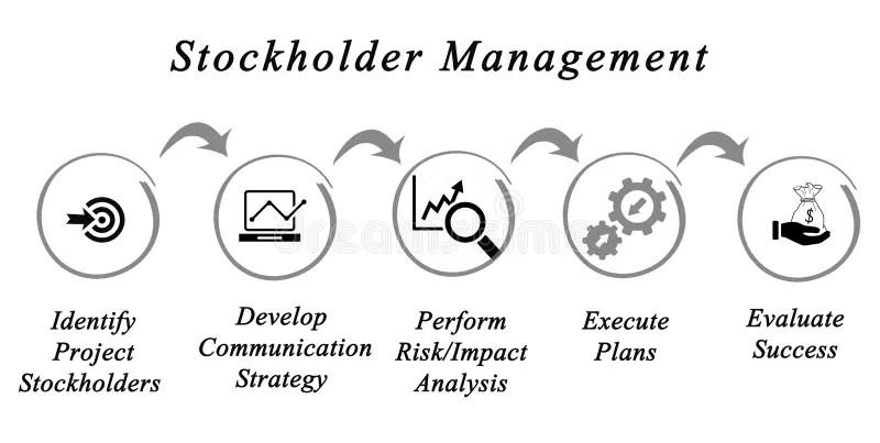 Stockholder Management stock image Image of management - 94361357 - how do you evaluate success