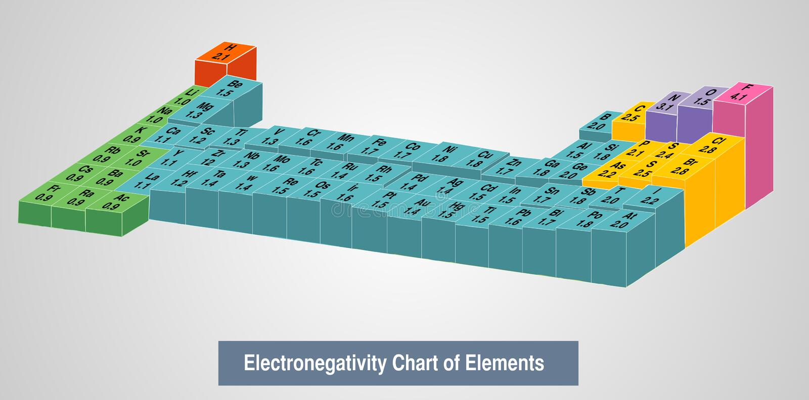 Vector Illustration Of A Electronegativity Chart Of Elements Stock - electronegativity chart template