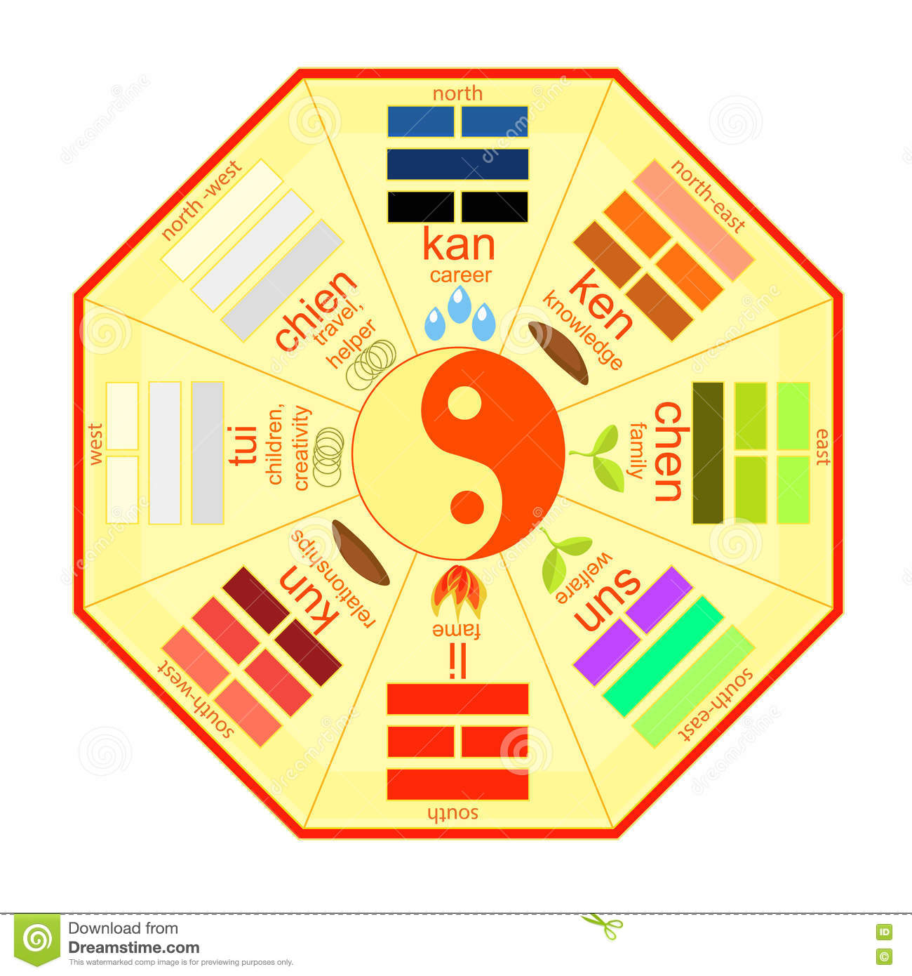 Fenshui Chinese Feng Shui Bagua Square Yellow Vector Illustration Stock