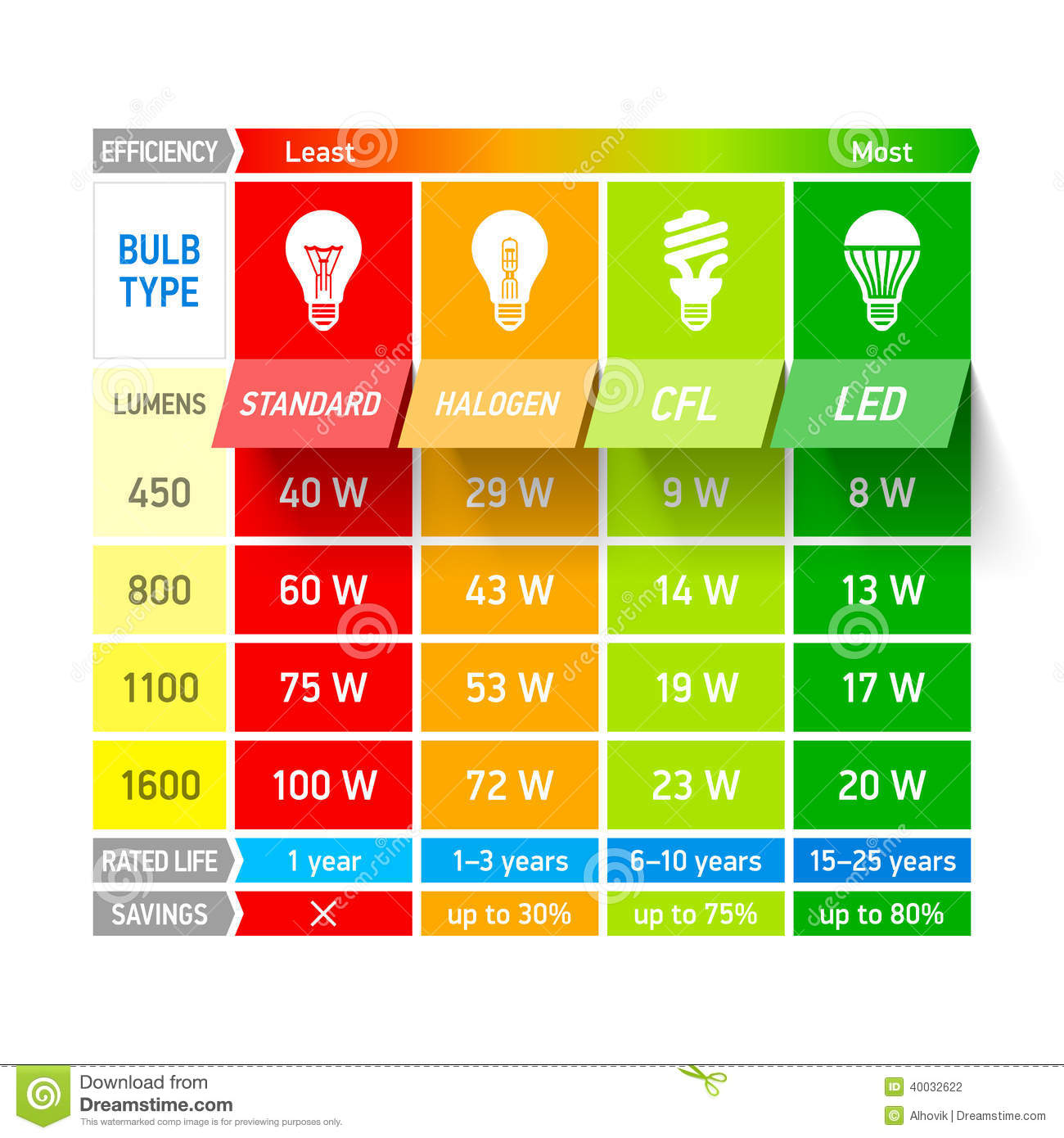 Incandescent Lamp Symbol Light Bulb Comparison Chart Infographic Stock Vector