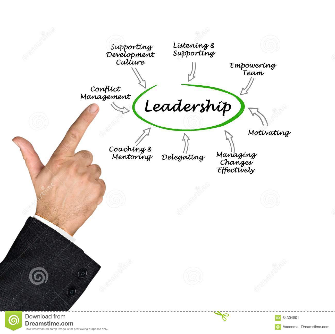 Characteristics Of Good Leadership Stock Image - Image of lecturer