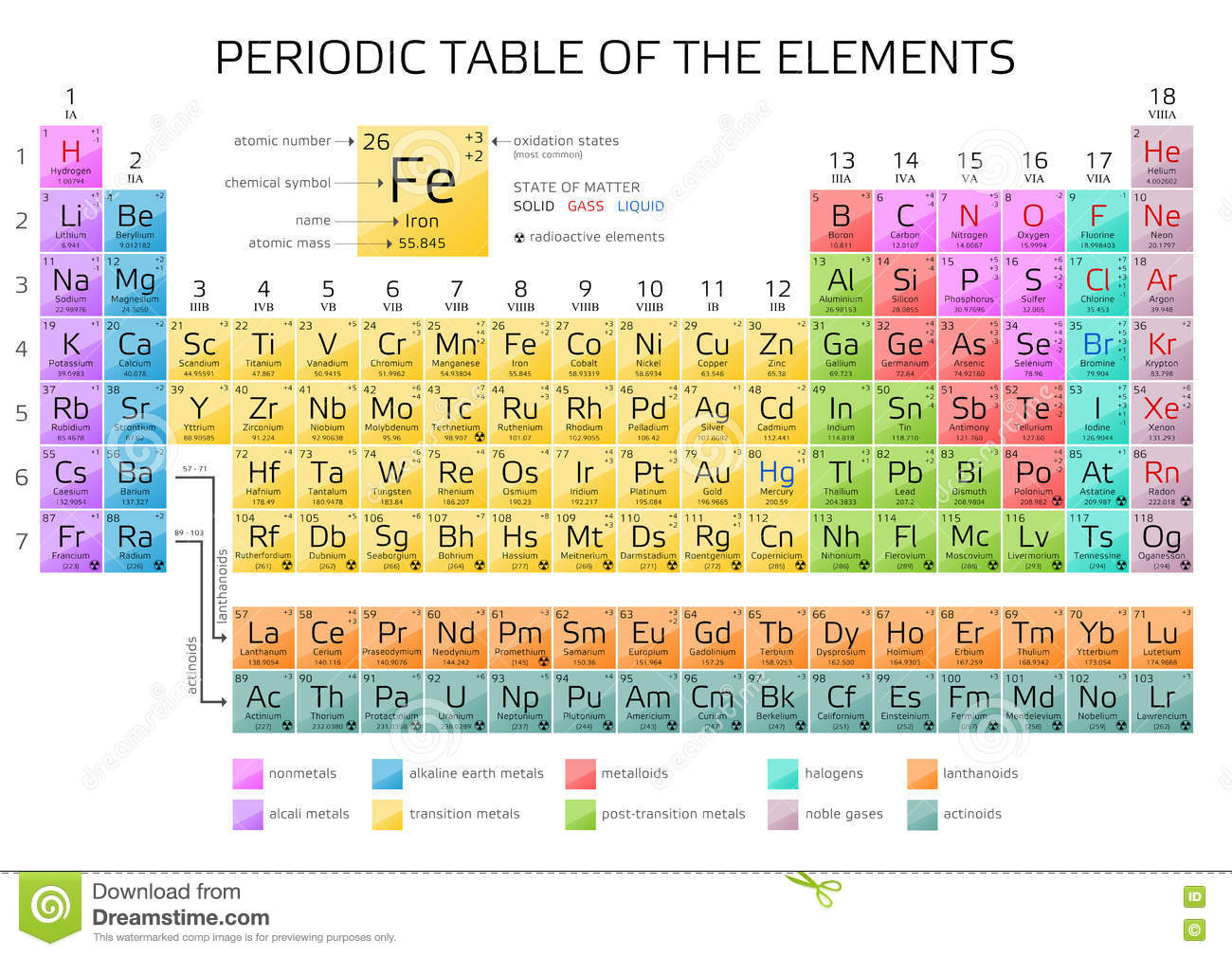 periodic table of the elements pdf periodic table of the elements pdf modern periodic table with atomic mass and atomic number hd archives