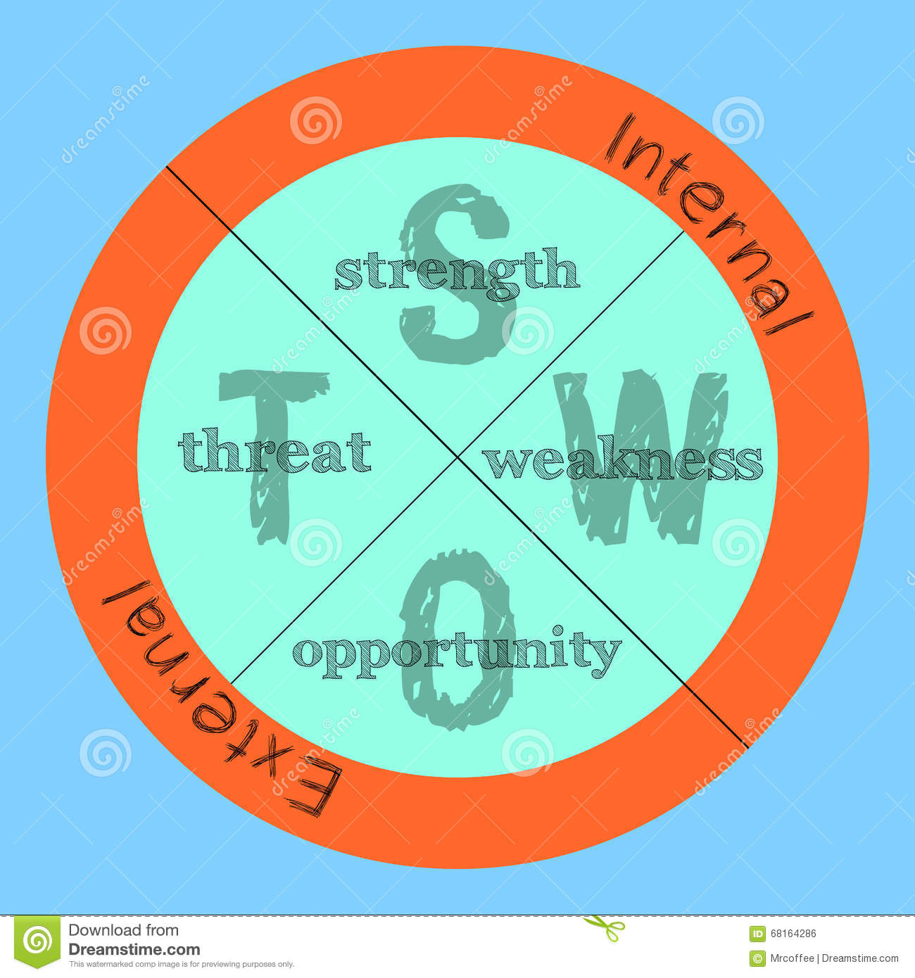 strength weakness opportunity threat template