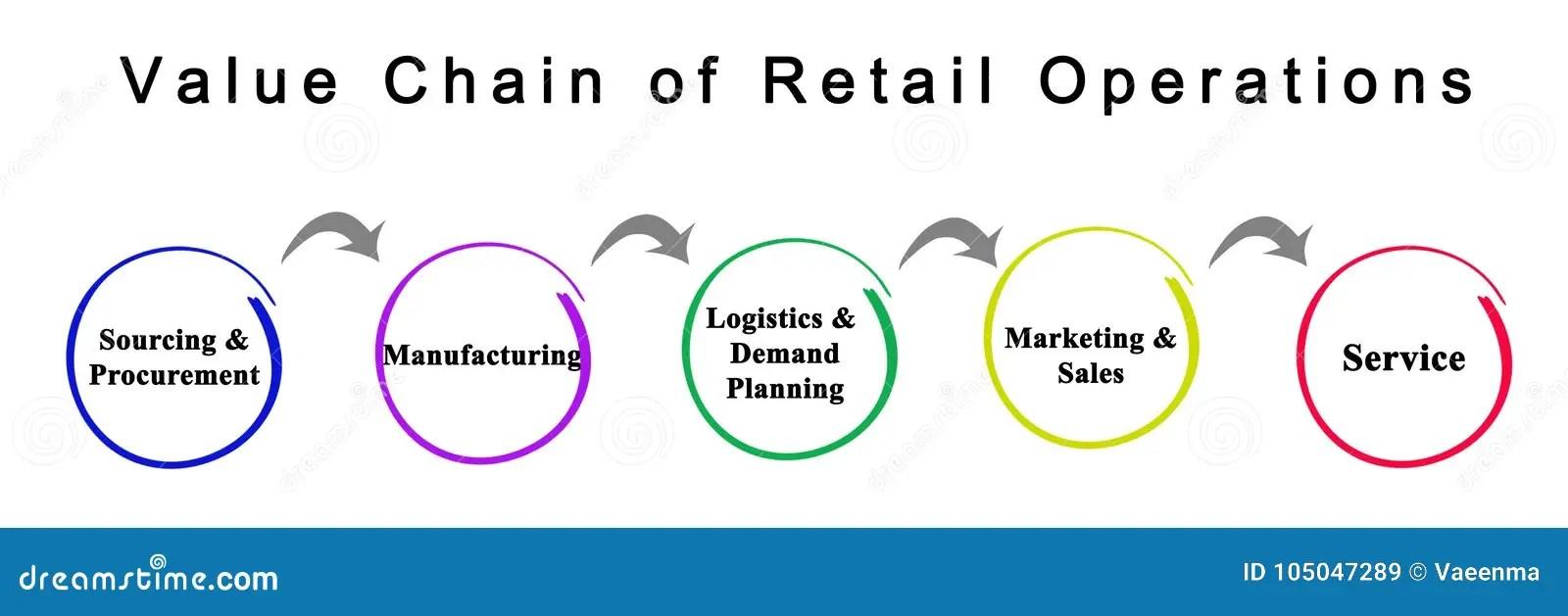 Retail Operations Stock Illustrations \u2013 65 Retail Operations Stock