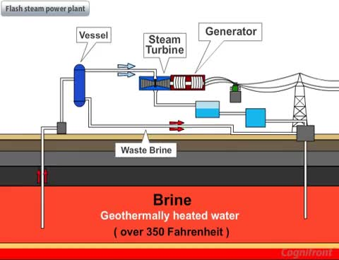 Geothermal Power Plant GIF Find, Make  Share Gfycat GIFs