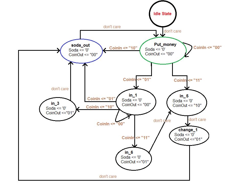 vhdl state diagram wiring diagram schematic