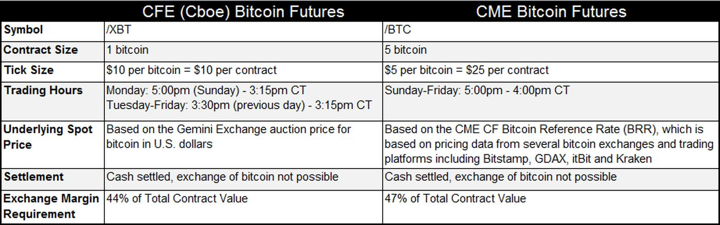Bitcoin Futures What They Are and How to Trade Them - Ticker Tape