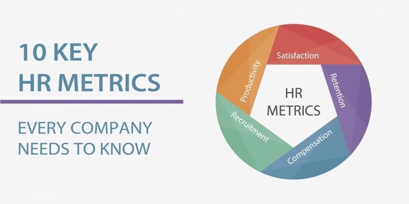 HR Metrics in 2018 Best Practices, Analytics  Operational Impact - hr metrics