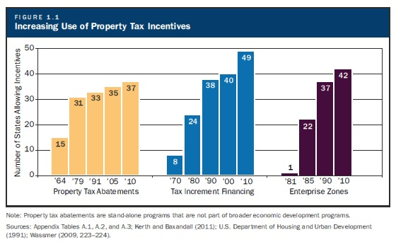 Increasing_use_property_tax_incentives