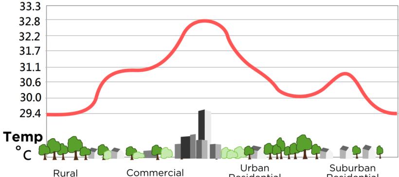 Cool Urban Heat Islands
