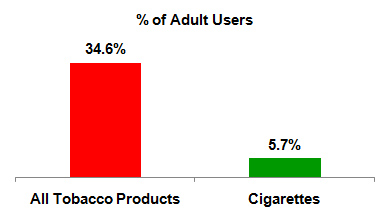 Tobacco Users in India; Adult Cigarette Users in India; % (percentage) of adult tobacco users