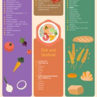 Infographic: The Ultimate Low FODMAP Food Guide
