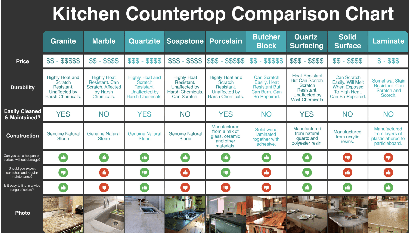 Kitchen Countertop Comparison Chart Natural Stone Gets The All Green Go Ahead Til Mar Design