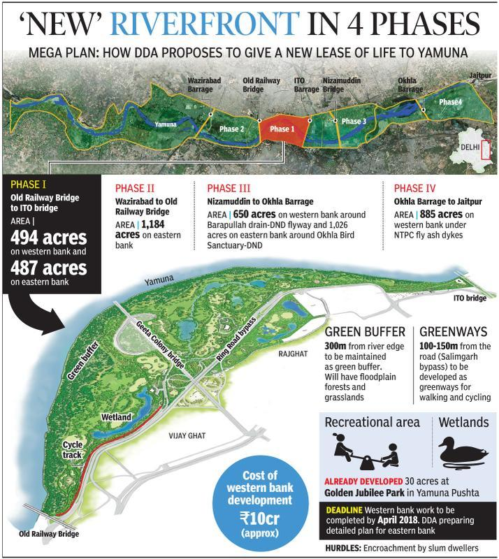 Forest buffer, wetlands, cycling tracks along Yamuna by April