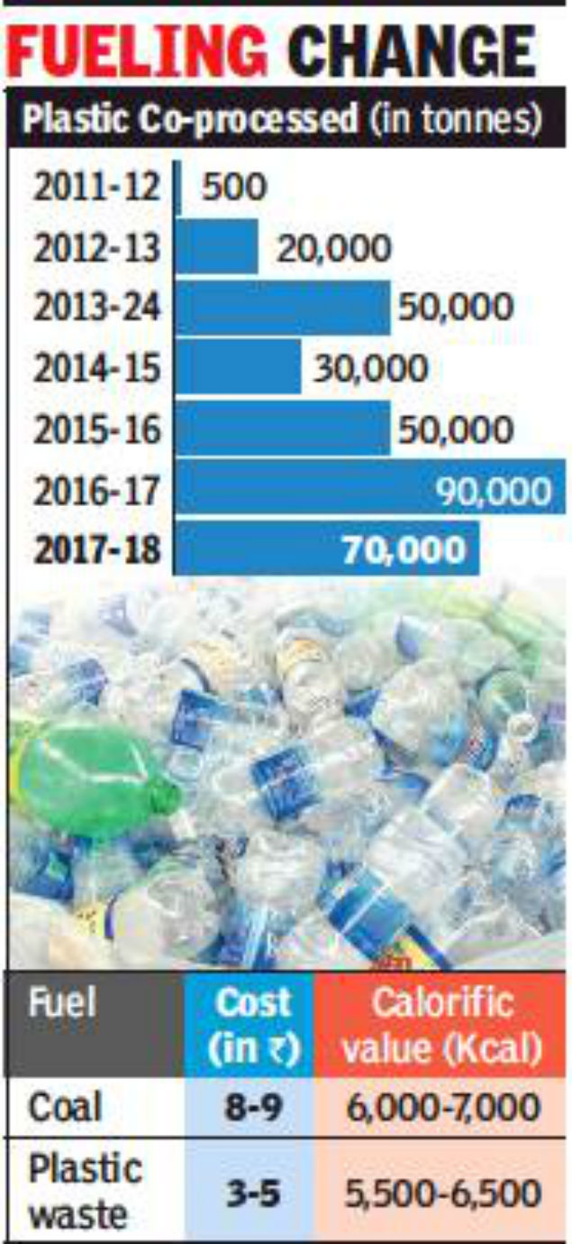 Gujarat tops in putting plastic to cleaner use