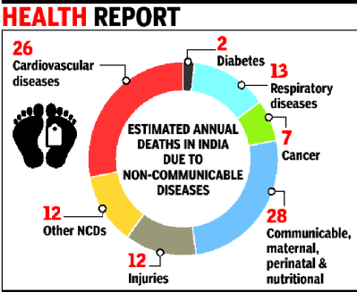 25% of Indians may die of lifestyle diseases before they ...