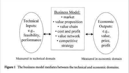 businessmodel