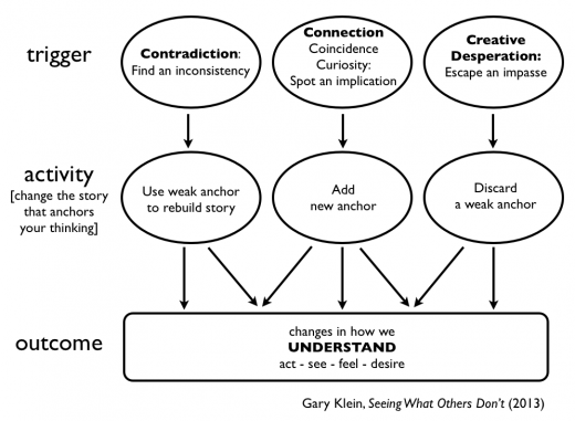 Gary Klein Triple Path Model of Insight