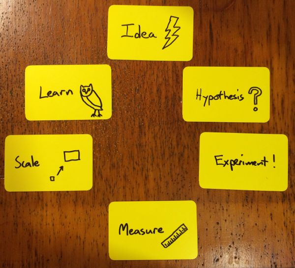 The Innovation Loop