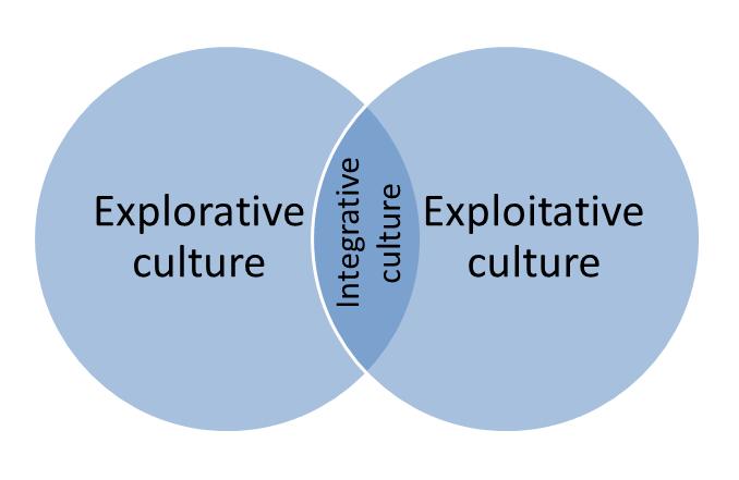 integrative-culture