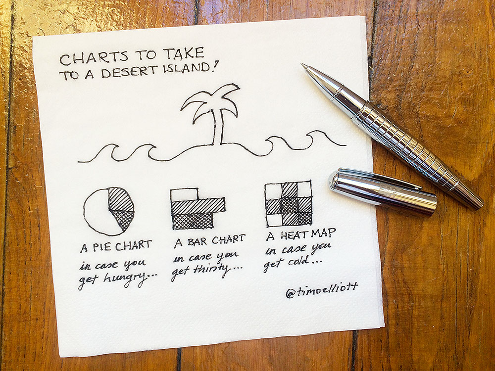 Charts to Take To A Desert Island!