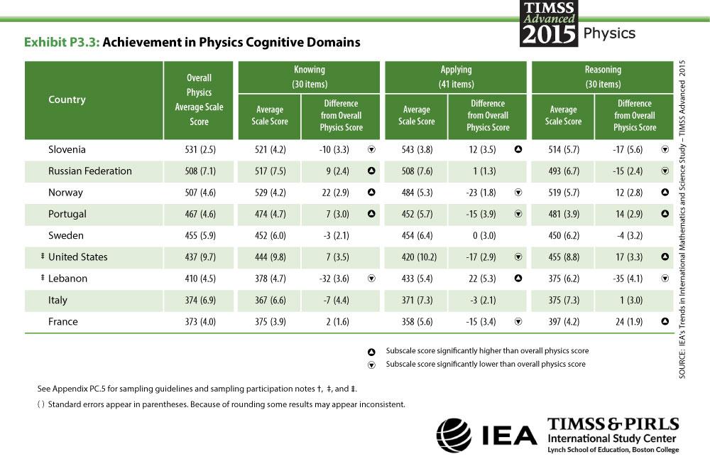 Achievement in Physics Cognitive Domains \u2013 TIMSS ADVANCED 2015