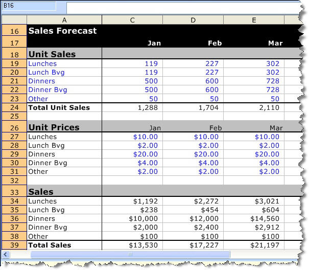 A Detailed Sample Restaurant Sales Forecast Bplans - Sales Forcast