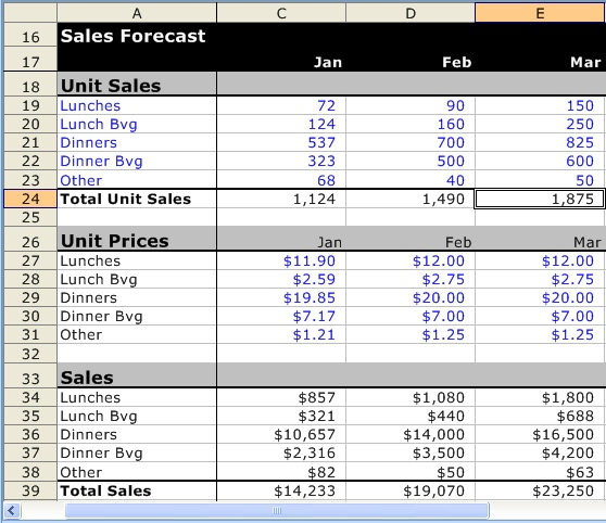 A Detailed Sample Restaurant Sales Forecast Bplans