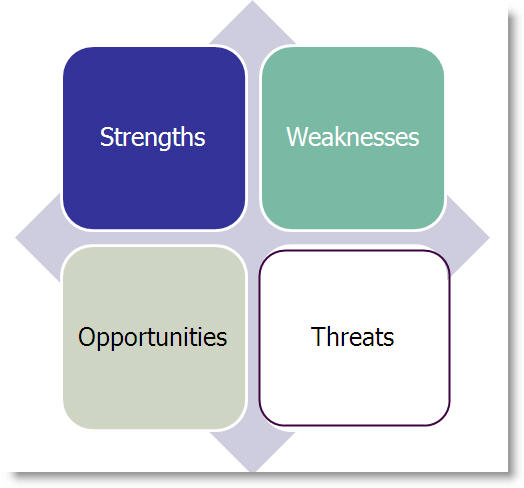 Use a SWOT Analysis Bplans