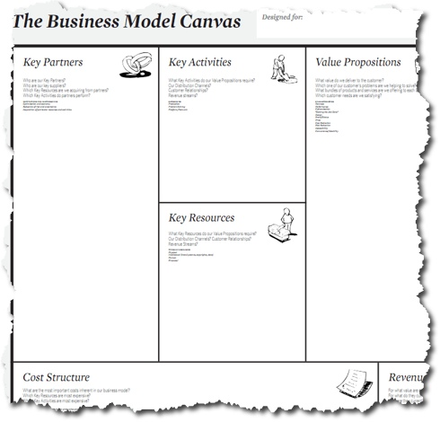 Business Model vs Business Plan vs Business Planning Bplans