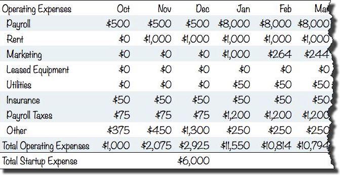 Business Plan Financials Starting Costs - Planning, Startups