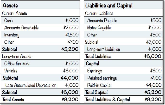 Standard Business Plan Financials Projected Balance - Planning